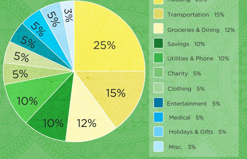 How Much Should You Spend On Housing Car Groceries And Gifts
