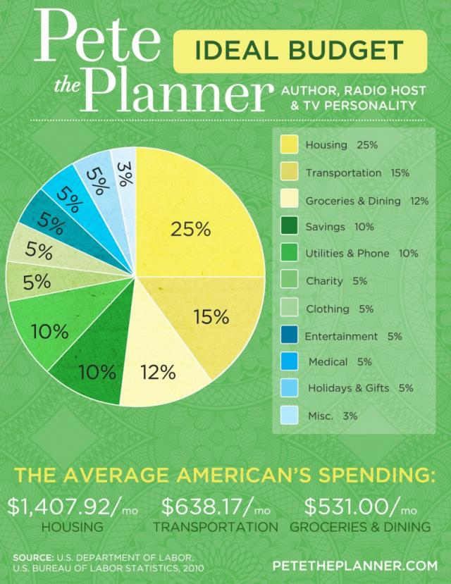 a step by step guide to a successful budget meeting pete the planner